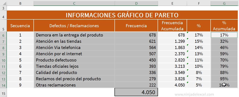 Aplicar Gráfico de Pareto en Excel