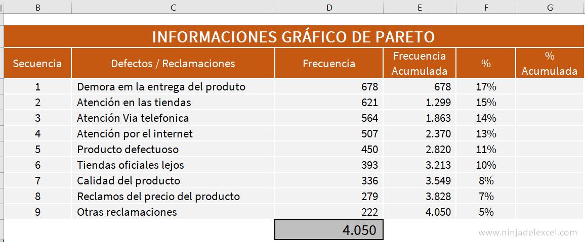Buscar Gráfico de Pareto en Excel