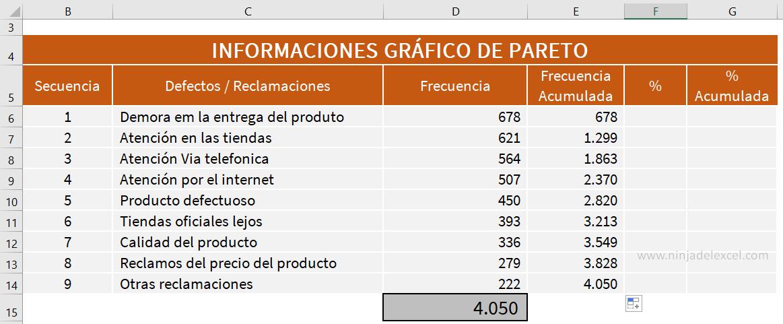 Como Hacer Gráfico de Pareto en Excel