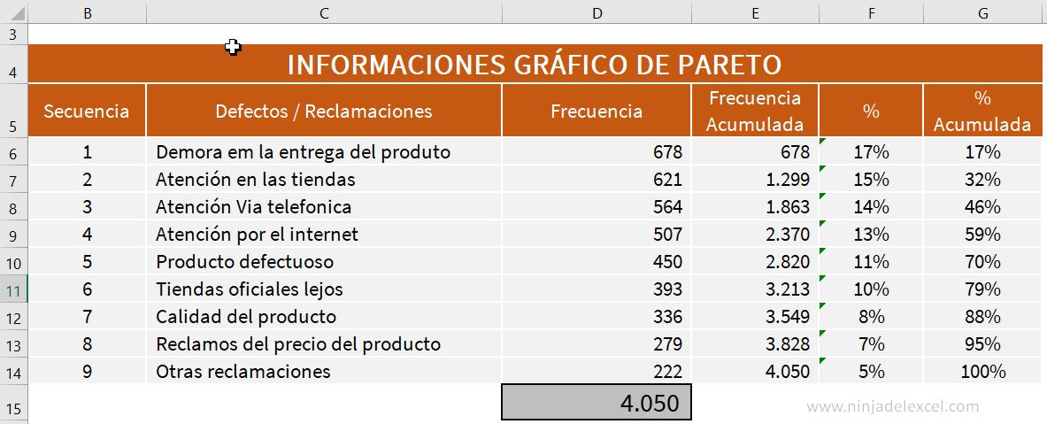 Crear Gráfico de Pareto en Excel