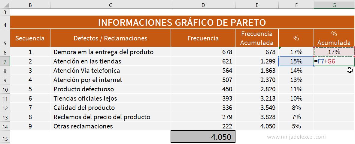 Gráfico de Pareto en Excel en la practica
