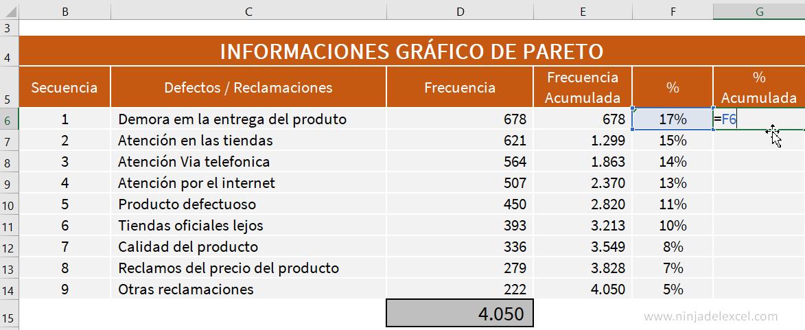 Gráfico de Pareto en Excel tutorial